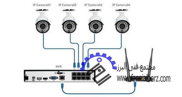 راخنمای نصب دوربین های مدار بسته